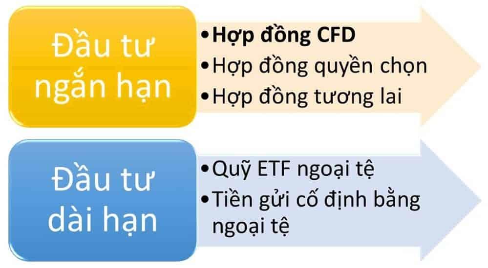 cách đầu tư Forex