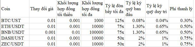 Tỷ lệ đòn bẩy một số loại tiền điện tử