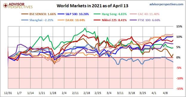 thị trường chứng khoán quốc tế trong 2021