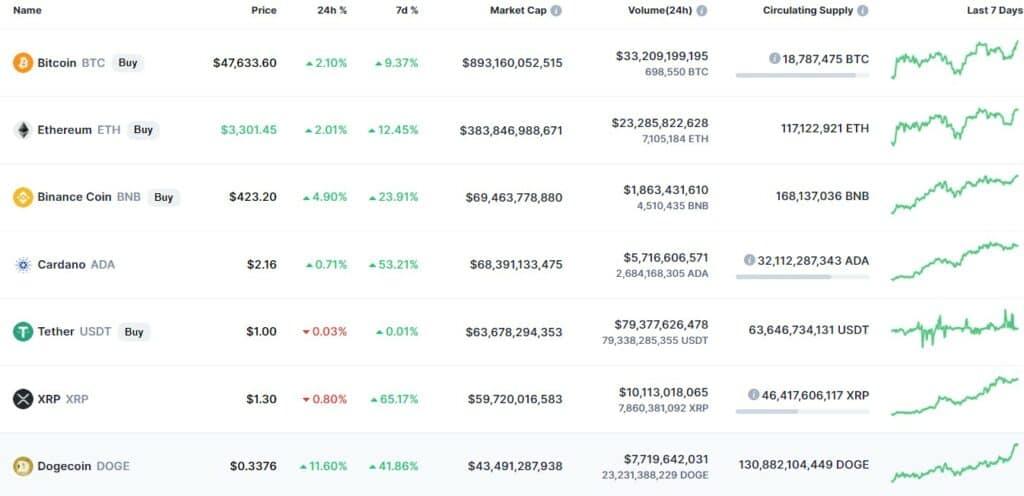 thị trường coin gần đây