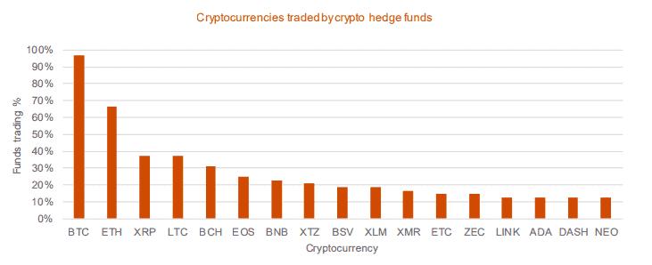 Các đồng tiền ảo được quỹ phòng ngừa crypto ưa chuộng