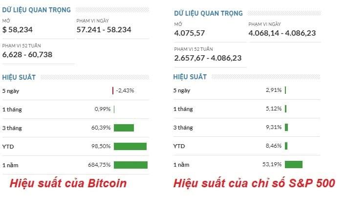 Sự khác biệt về hiệu suất của Bitcoin và chỉ số S&P 500
