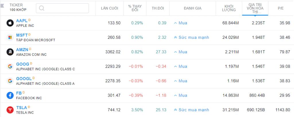 cổ phiếu mỹ