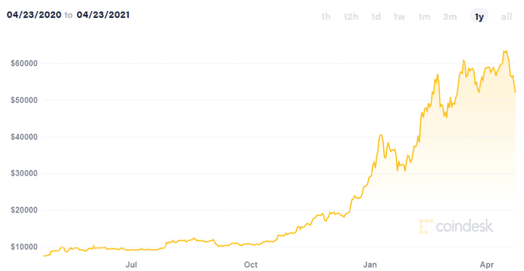 giá mua Bitcoin trong 1 năm