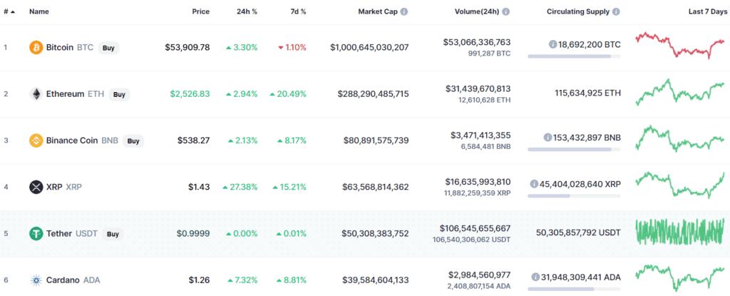 thị trường tiền ảo