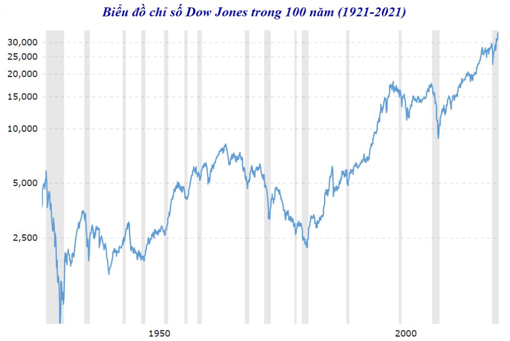 chỉ số Dow Jones trong 100 năm