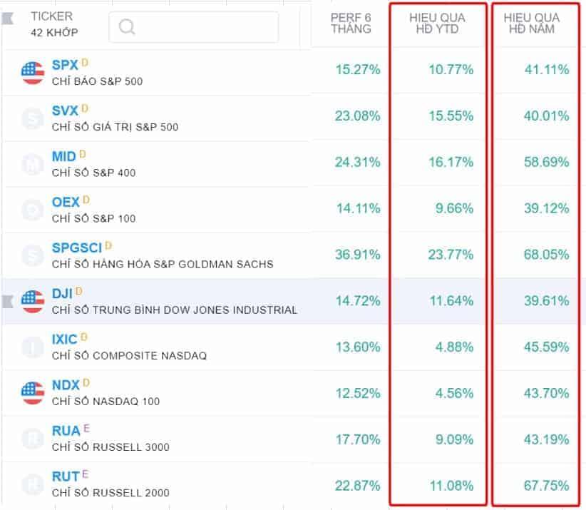 Thống kê chỉ số chứng khoán Mỹ theo Tradingview ngày 20/5/2021