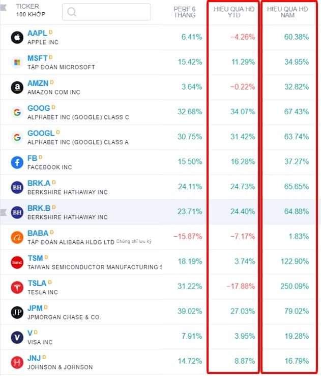 Thống kê top các cổ phiếu vốn hóa lớn thị trường chứng khoán Mỹ Theo Tradingview ngày 20/5/2021
