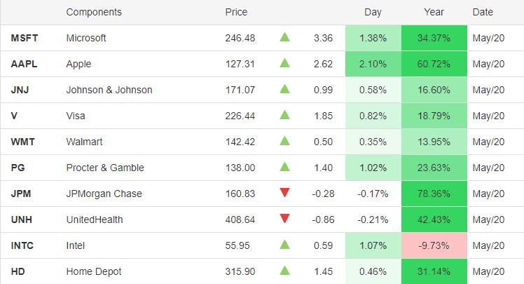 biểu đồ cổ phiếu Mỹ