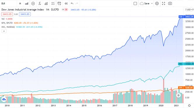 diễn biến chỉ số Dow Jones