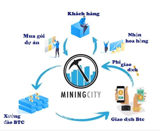 cách thức vận hành của Mining City