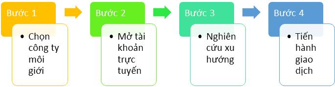 Các bước giao dịch DJIA trực tuyến tại Việt Nam