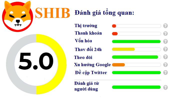 đánh giá Shiba Inu(SHIB)