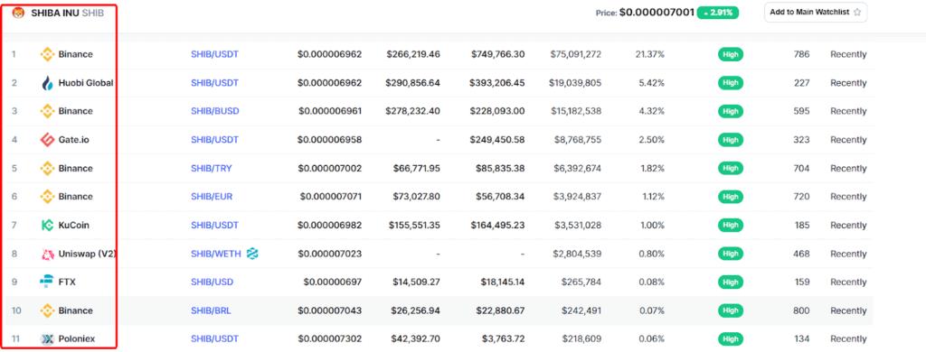 Danh sách các sàn giao dịch cho phép mua bán SHIB