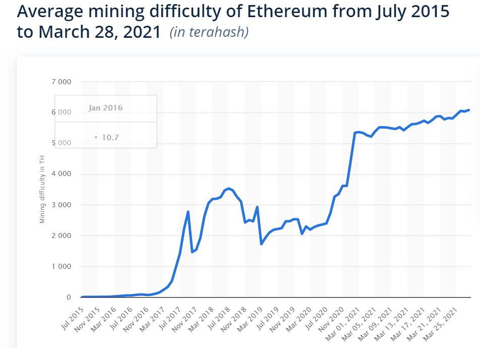 Trung bình độ khó của việc đào ETH từ tháng 7/2015 đến tháng 3/2021