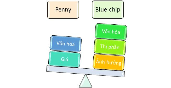 cổ phiếu Bluechip và Penny