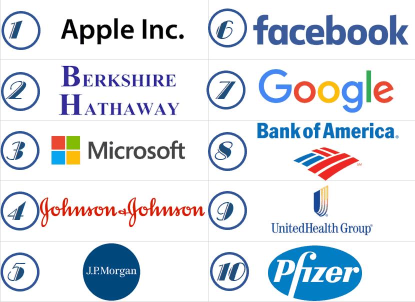 Danh sách cổ phiếu Blue Chip tại thị trường chứng khoán Mỹ đáng đầu tư
