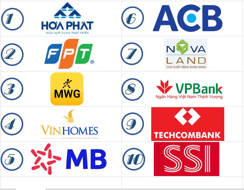 Danh sách cổ phiếu Blue Chip tại thị trường chứng khoán Việt Nam đáng đầu tư: