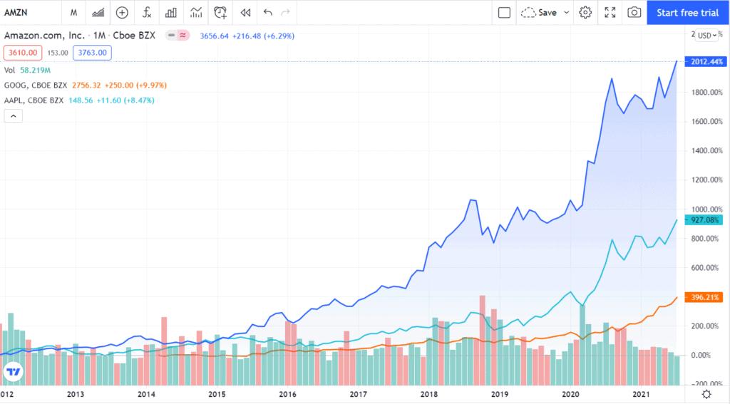 Biểu đồ so sánh hiệu suất của cổ phiếu Blue chip AMZN, AAPL, GOOG qua các năm