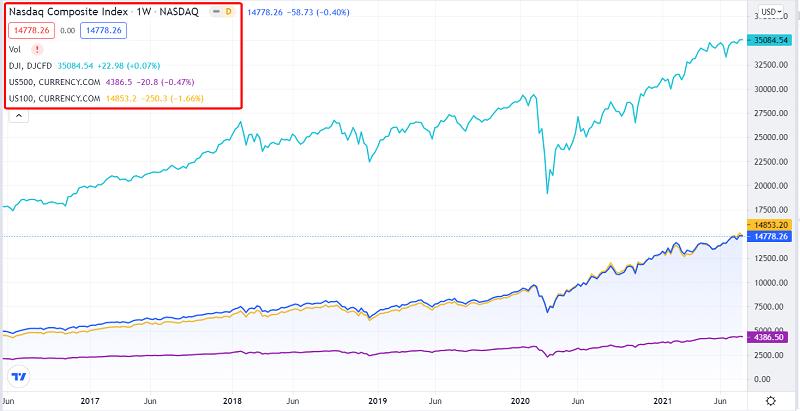 Dow Jones, S&P 500, Nasdaq (Nasdaq Composite và Nasdaq 100)