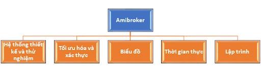 Những tính năng nổi bật của phần mềm Amibroker