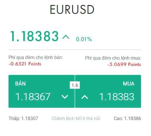 Giao dịch cặp tiền EUR/USD