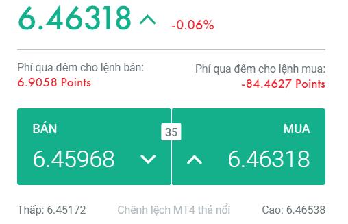 USD/CNH: Spread = 35 pips