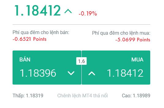 EUR/USD: Spread = 1.6 pips
