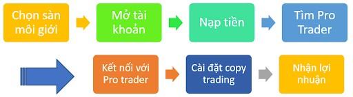 cách chơi copy trade