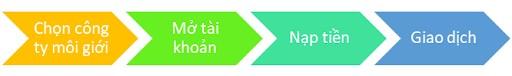 Các bước giao dịch trên sàn Upcom