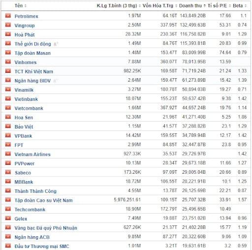 Các công ty lớn trong VN-Index