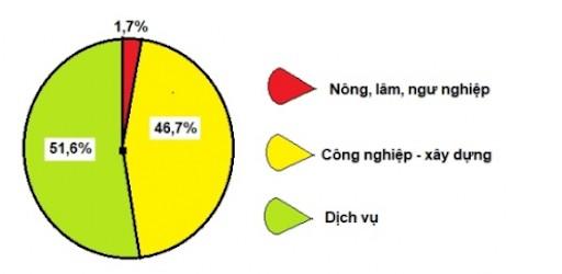 Vn-Index mô tảng sự thay đổi của cơ cấu kinh tế