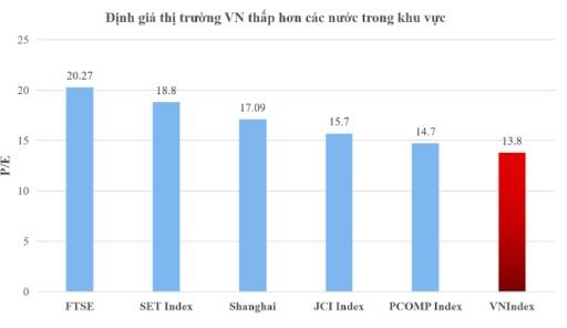 Nguồn: TVSI