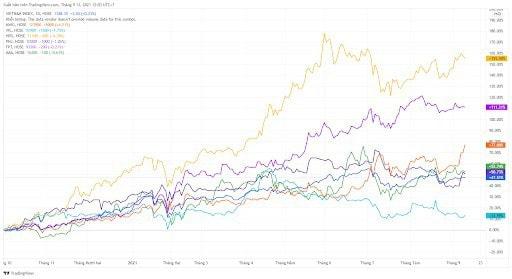 Nhà đầu tư có thể sử dụng chỉ số VN-Index để so sánh với các cổ phiếu yêu thích. Từ đó có thể biết được cổ phiếu đó đang là cổ phiếu tăng trưởng tốt hay không tốt trong Vn-Index. Ví dụ như hình dưới đây, có thể thấy mã HPG (tập đoàn Hòa Phát) có mức tăng trưởng vô cùng ấn tượng. Từ đây nhà đầu tư có thể quyết định xuống tiền với các cổ phiếu tiềm năng.