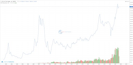 Biểu đồ biến động giá 21 năm của chỉ số Vn-Index, nguồn vietstock