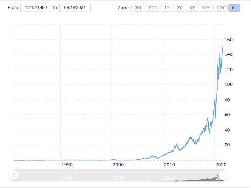 Biểu đồ lịch sử giá của Apple