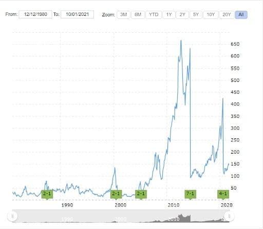 Biểu đồ chia tách cổ phiếu Apple