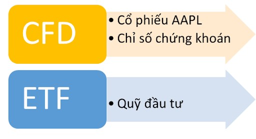 giao dịch aapl CFD vs ETF