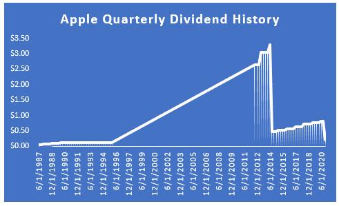 Lịch sử chia cổ tức theo quý của công ty Apple
