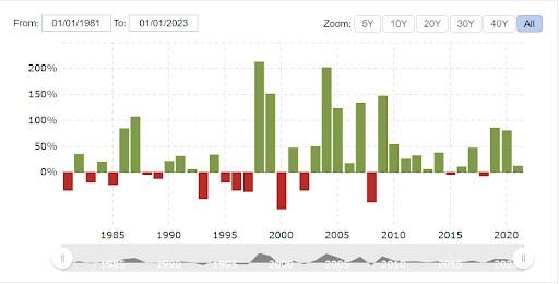 Biểu đồ hiệu suất cổ phiếu Apple qua các năm