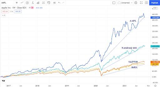 So sánh giá cổ phiếu APPL với các chỉ số chứng khoán chính