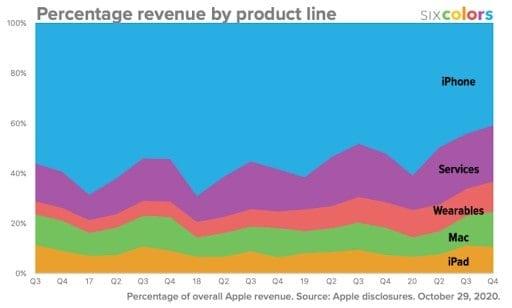 Chúng ta hãy cùng so sánh 03 công ty này để thấy sự khác biệt và xem xét yếu tố cạnh tranh ngành ảnh hưởng thế nào đến Apple
