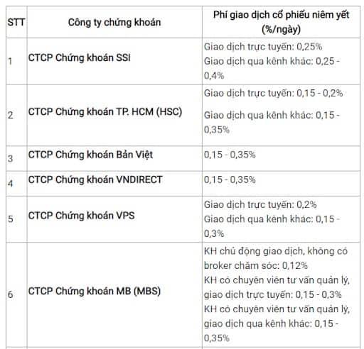 Mức phí môi giới của một số công ty chứng khoán tại Việt Nam